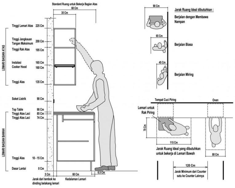 Inilah Ukuran Standar Kitchen Set Yang Akan Permudah Aktivitas Dapur Anda
